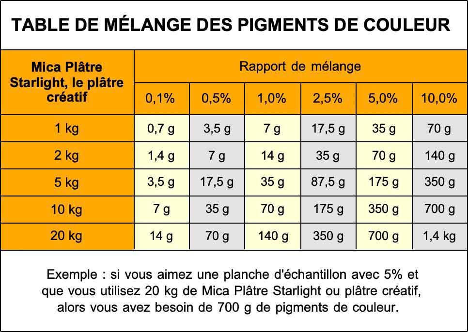 Table de mélange des pigments de couleur