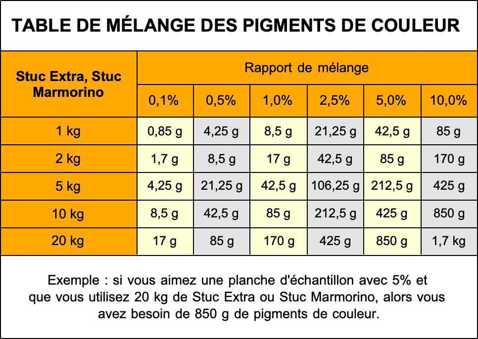 Table de mélange pour les couleurs sèches