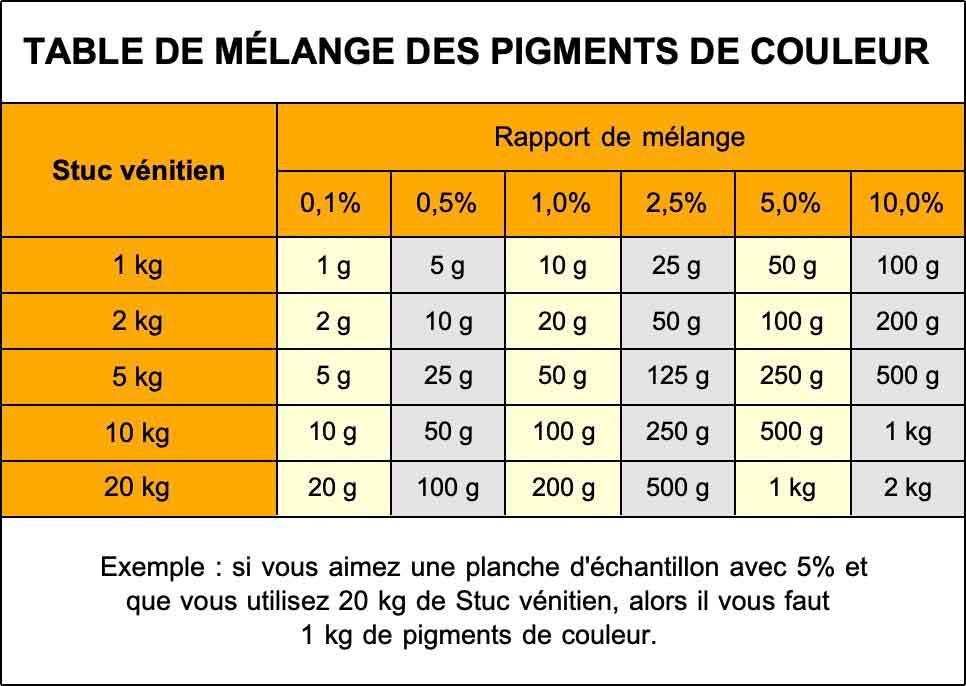 Table de mélange pour les colorants pigmentaires